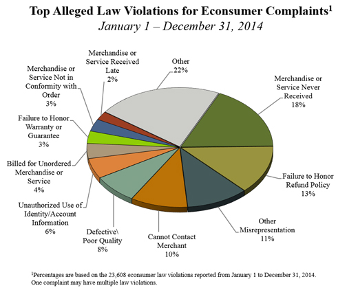 TOP LAW VIOLATIONS FOR CONSUMER COMPLAINTS