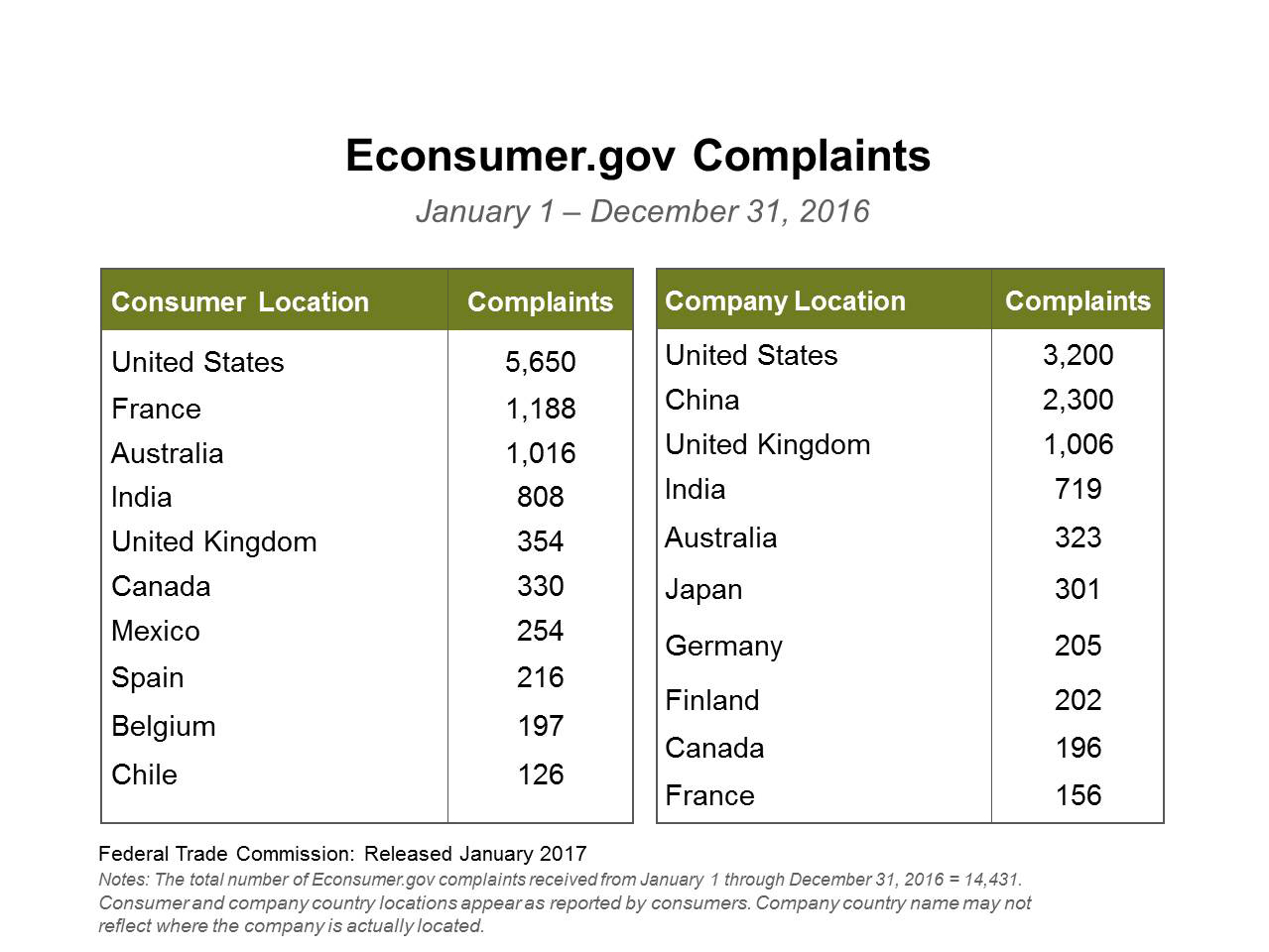 Top-10 Lists of Consumer and Company Locations