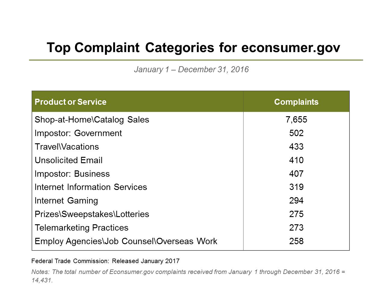 Top Products or Services for Econsumer.gov Complaints