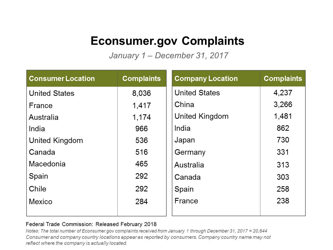 Top Consumer and Company Locations